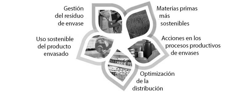 Análisis del ciclo de la vida de productos y ecodiseño