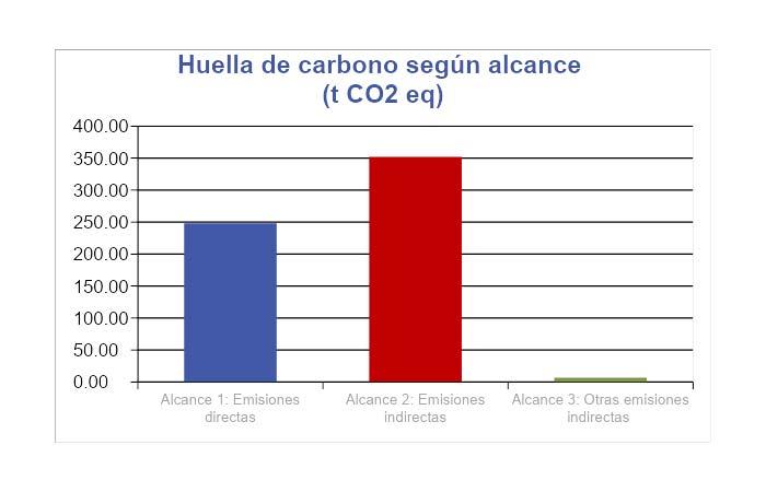Estudio huella de carbono PTA
